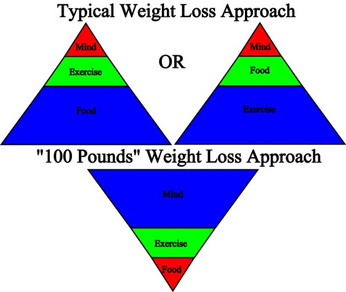 triangel hierarchy of weight loss approaches