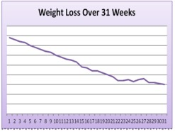 weight loss graph 100 pounds in 1 year