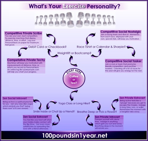 What's Your Exercise Personality?